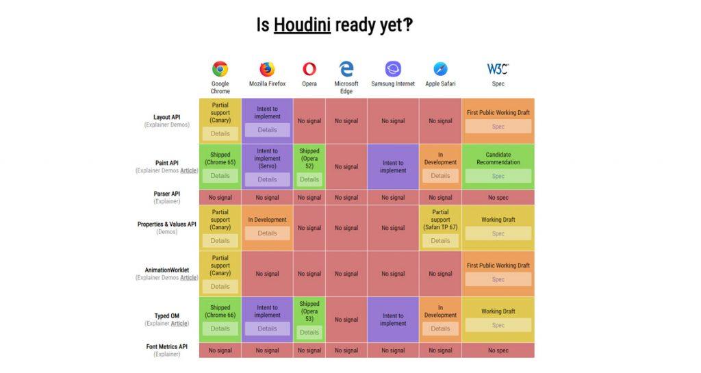 Houdini CSS