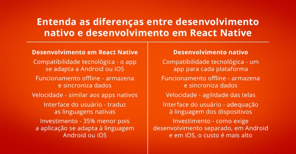 Apps com React Native